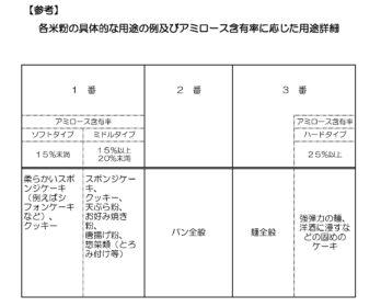 【アレルギー対策で海外からも注目!】「米粉」の活用促す「日本米粉協会」が発足!のイメージ画像